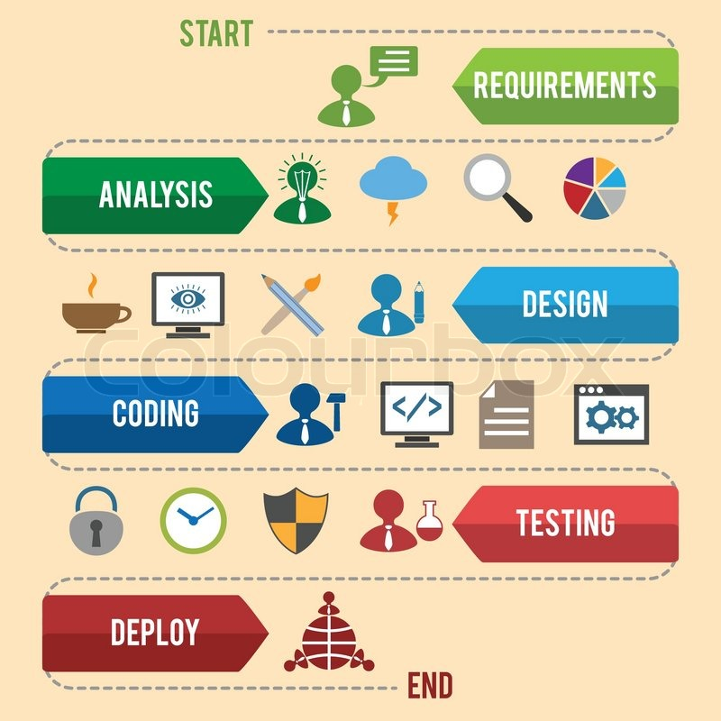 software development workflow process coding testing