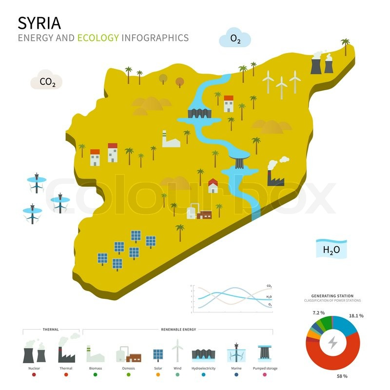 Energy industry and ecology of Syria vector map with power