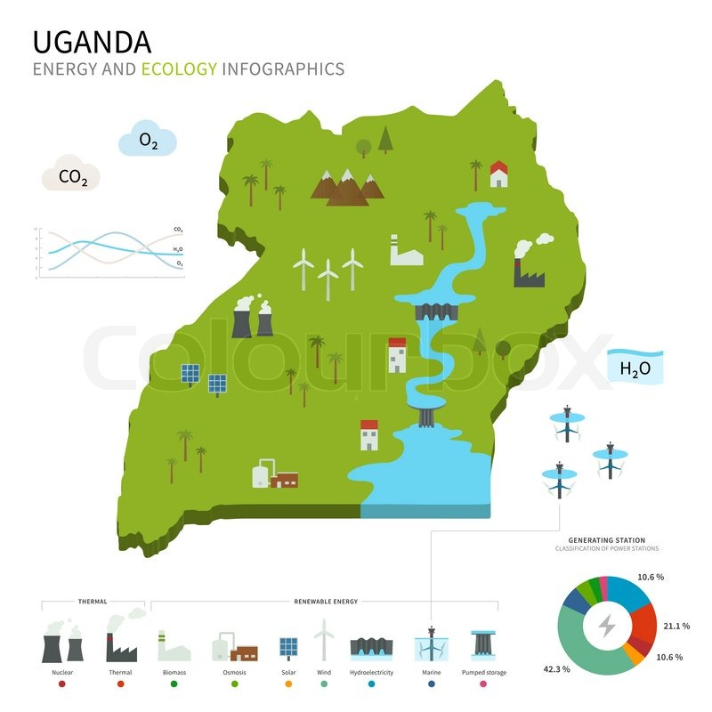 Energy Industry And Ecology Of Uganda Vector Map With