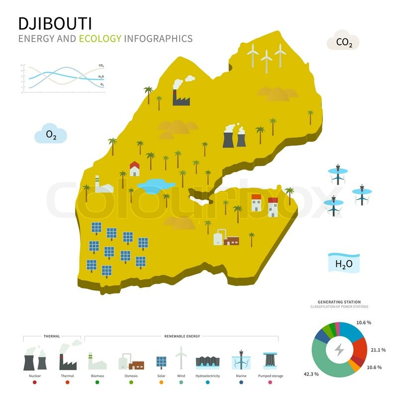 Energy industry and ecology of Djibouti vector map with power ...