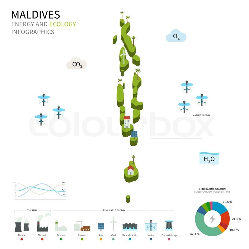 Energy industry and ecology of Maldives vector map with power ...