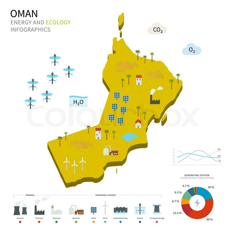 Energy Industry And Ecology Of Oman Stock Vector