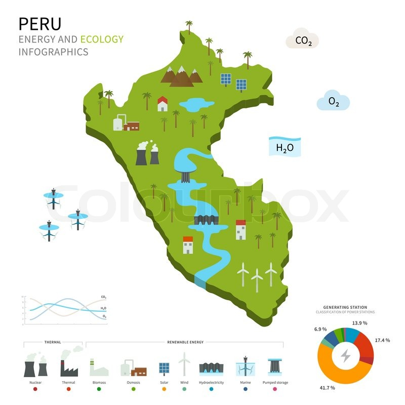 Energy Industry And Ecology Of Peru Vector Map With Power
