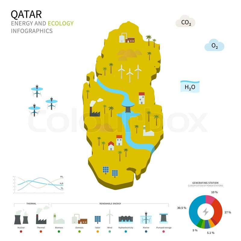 Energy Industry And Ecology Of Qatar Vector Map With Power
