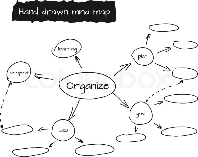 hand drawn mind map  flow chart with space for your text