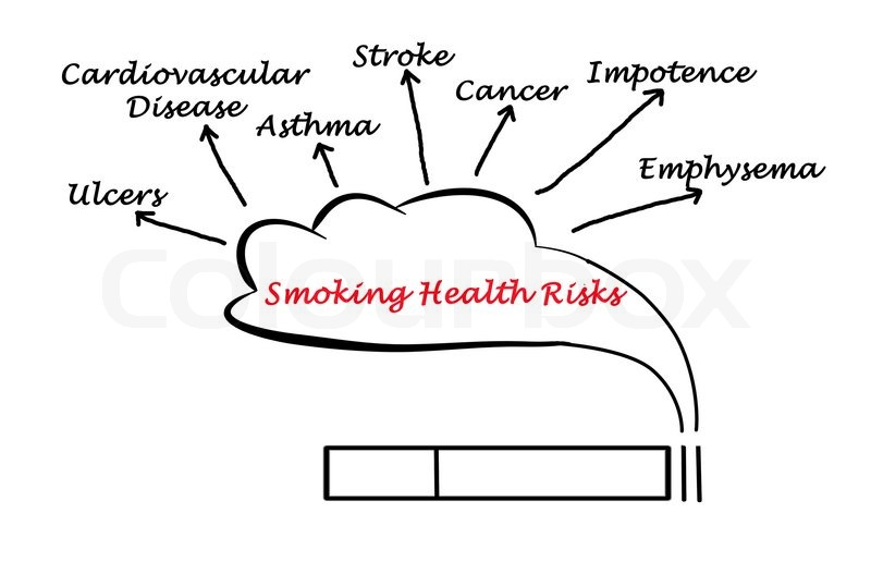 consequences and risks of smoking Smoking - health risks most people know that smoking can cause lung cancer, but it can also cause many other cancers and illnesses find out here why you should quit.