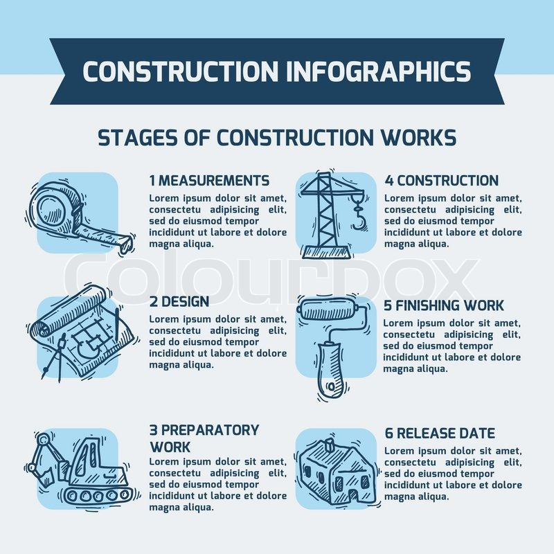 Construction stages infographics sketch set with for Stages in house construction