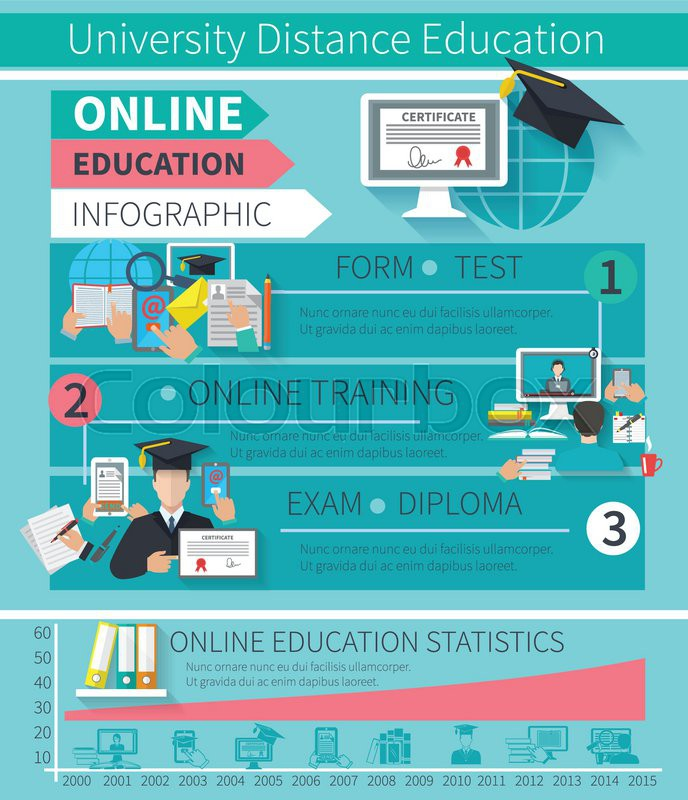 Online education infographics set with training exam ...