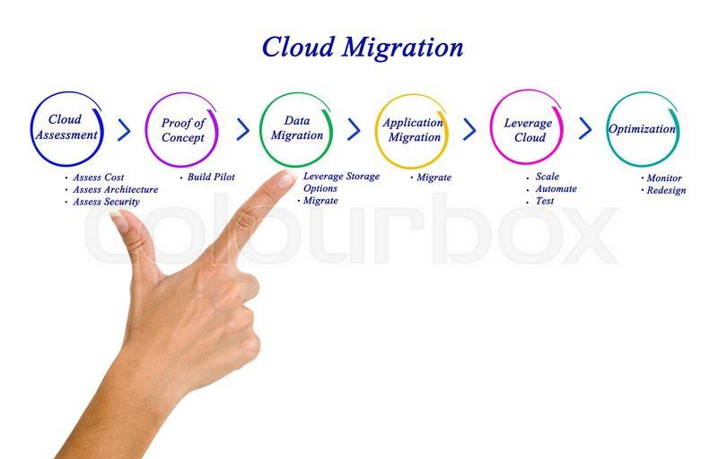 Cloud Migration, stock photo