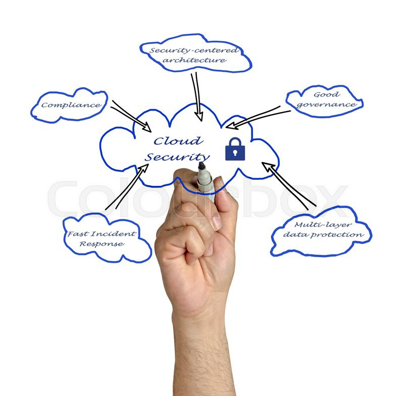 Diagram Of Cloud Security
