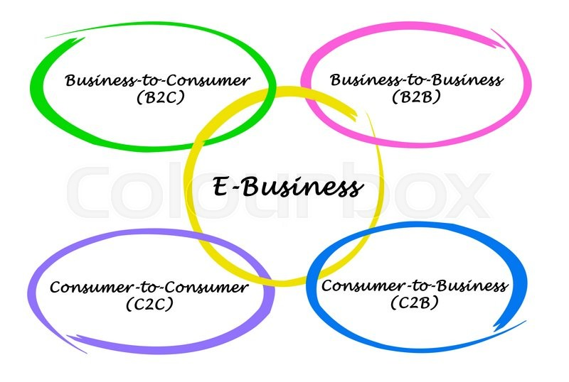 Types Of E Business Stock Photo Colourbox