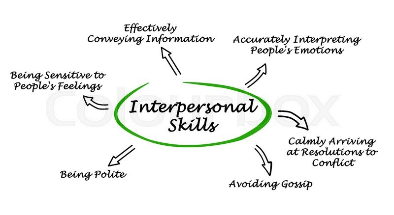ways in improving interpersonal skills on an individual What are interpersonal skills the way you interact with people at your workplace makes all the difference there could be many candidates who are 1 improve language skills: very often, individuals fail to communicate with others in their office because they have great language problems.