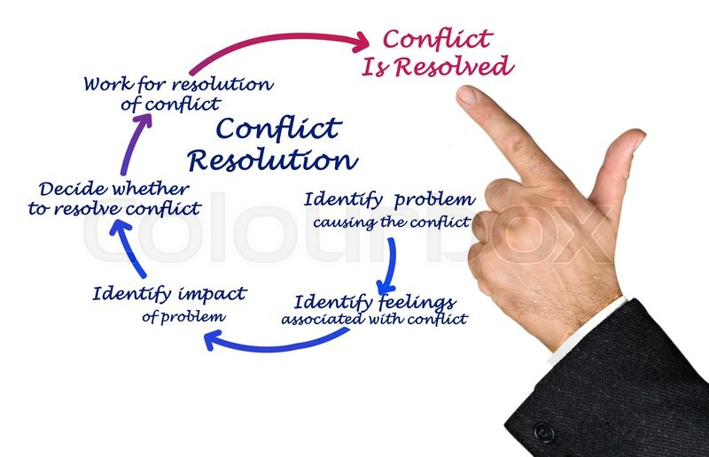 conflict resoltuion in projects environments A conflict resolution tool for project managers: evaporating cloud mahesh c gupta university of louisville sharon a kerrick university of louisville follow this and.