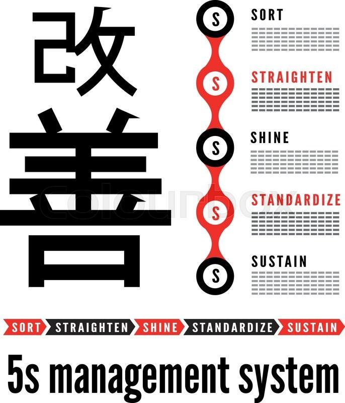 5S Methodology Kaizen Management From Japan. Sort