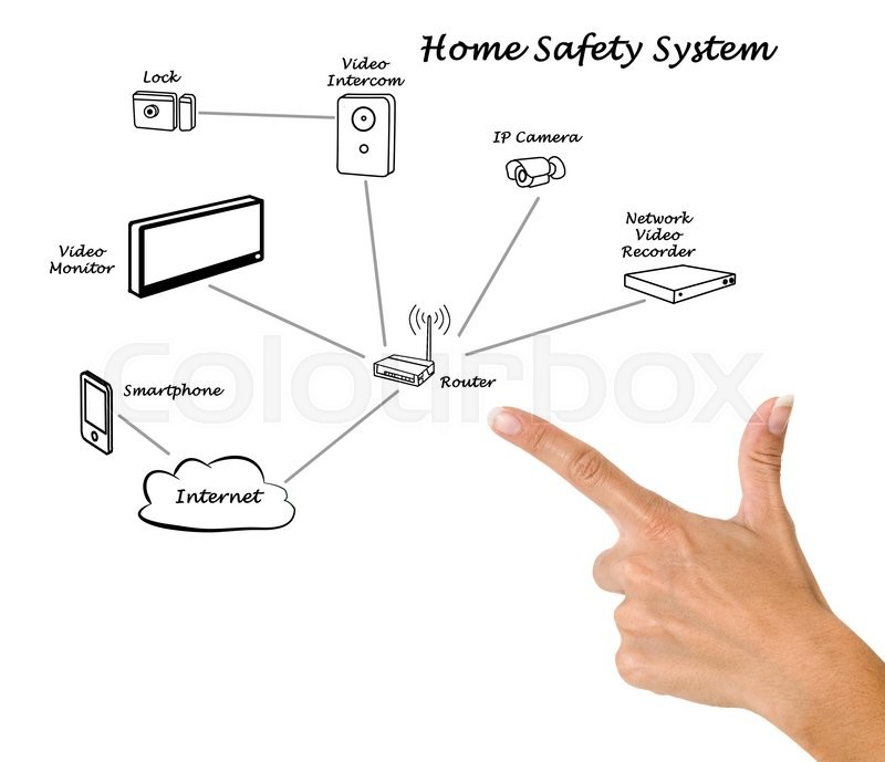 Stock image of 'Home safety system'
