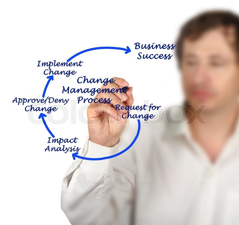 Stock image of 'Change Management Process'