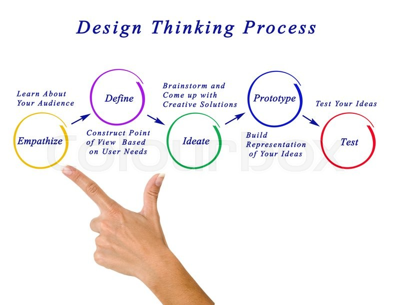 Stock image of 'Design thinking process'