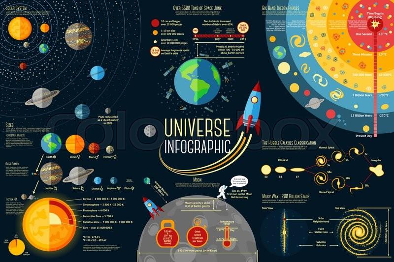 set of universe infographics solar system planets comparison sun rh colourbox com Big Bang Planets Big Bang Astronomy