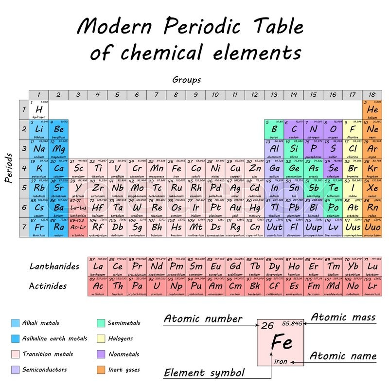 Periodic Table Of Chemical Elements By Dmitry Mendeleev Colored