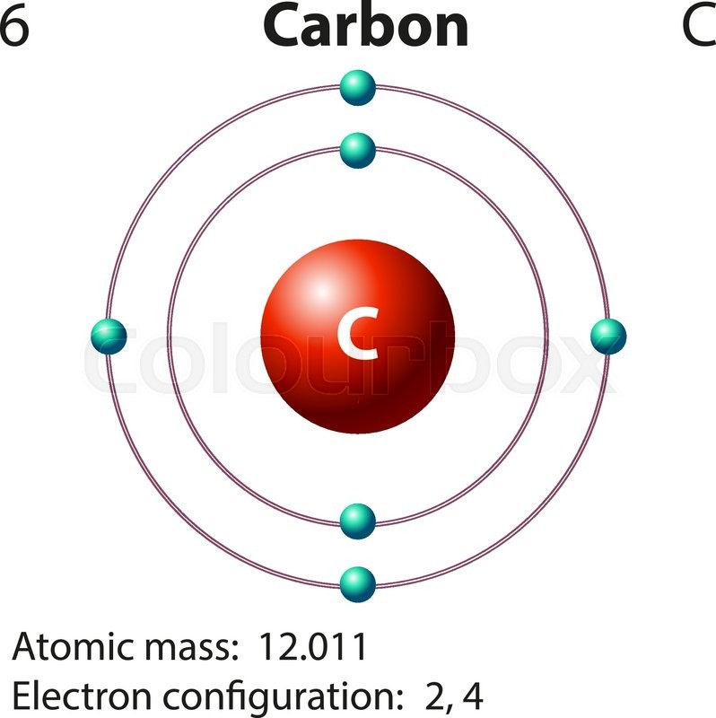 Diagram Representation Of The Element Carbon Vector Image Manual Guide