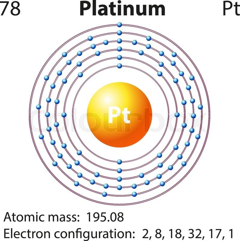 Lewis dot diagram of platinum platinum atom wiring diagrams platinum element diagram collection of wiring diagram u2022 platinum 190 isotope diagram representation of the ccuart Image collections