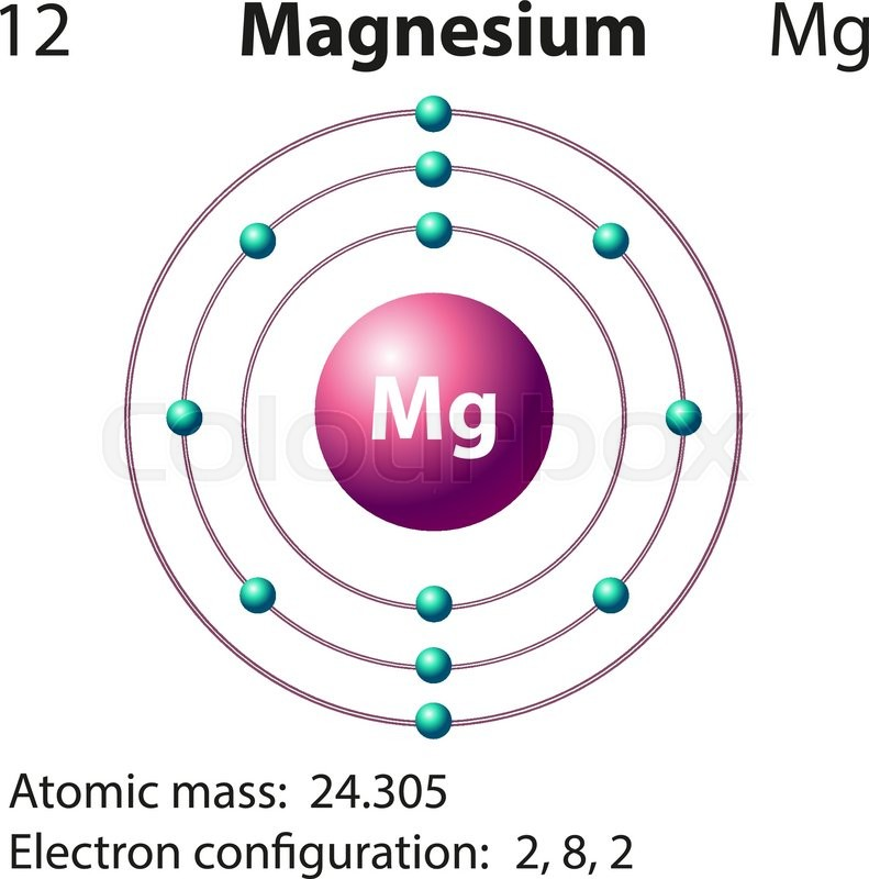 Diagram Representation Of The Element Magnesium