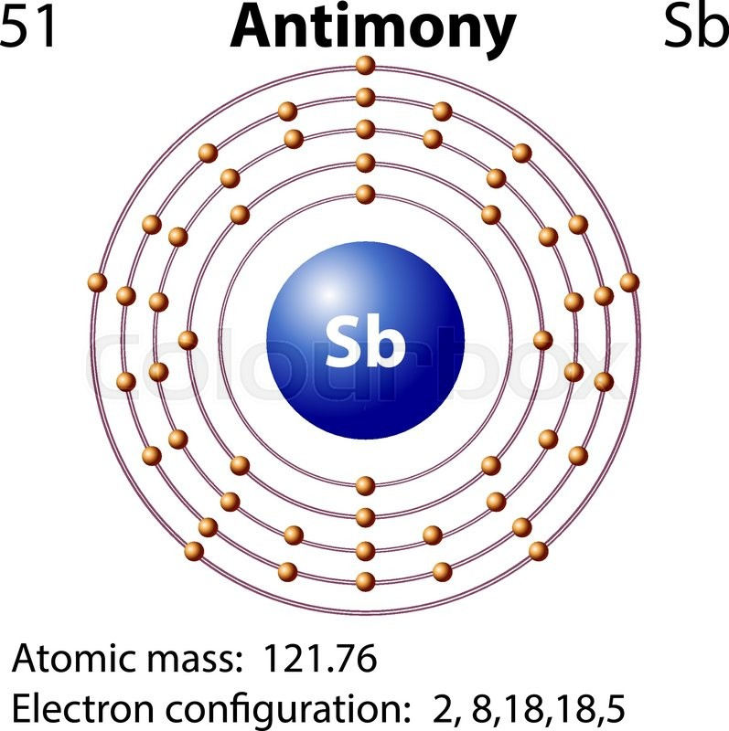Symbol And Electron Diagram For Antimony Illustration Stock Vector