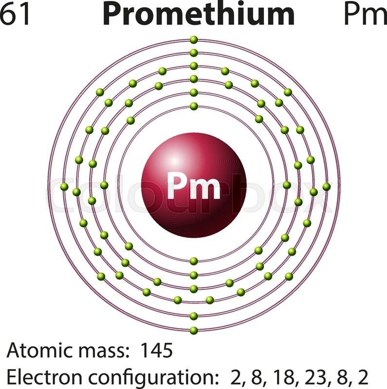 Symbol And Electron Diagram For Promethium Illustration Stock