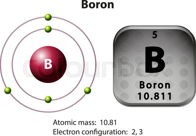 Symbol And Electron Diagram Boron Illustration Stock Vector