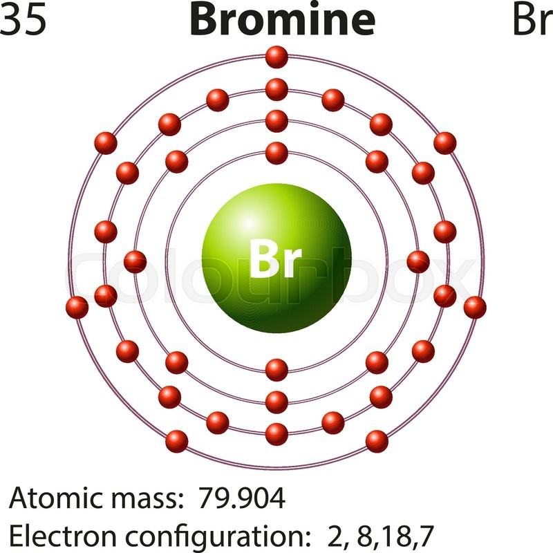 Symbol And Electron Diagram For Bromine Illustration Stock Vector