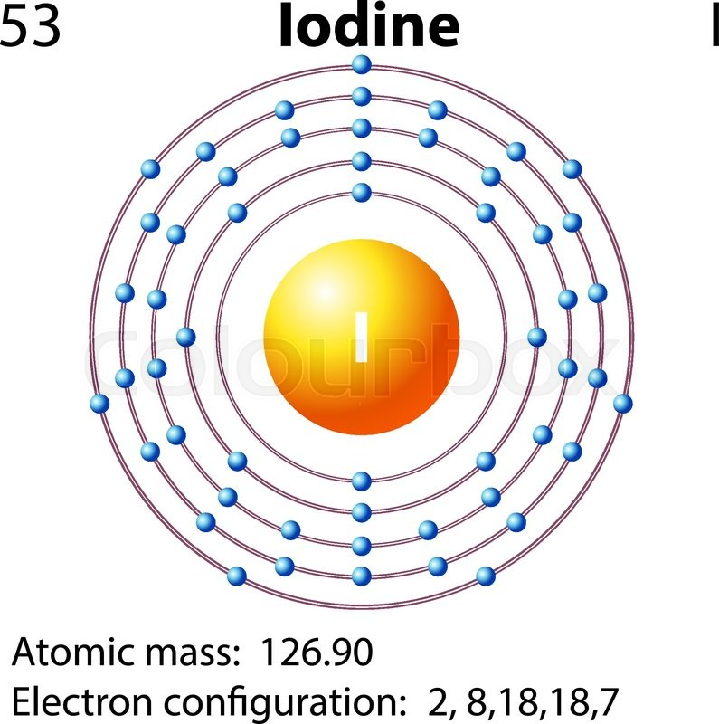 Symbol And Electron Diagram For Iodine Illustration Stock Vector