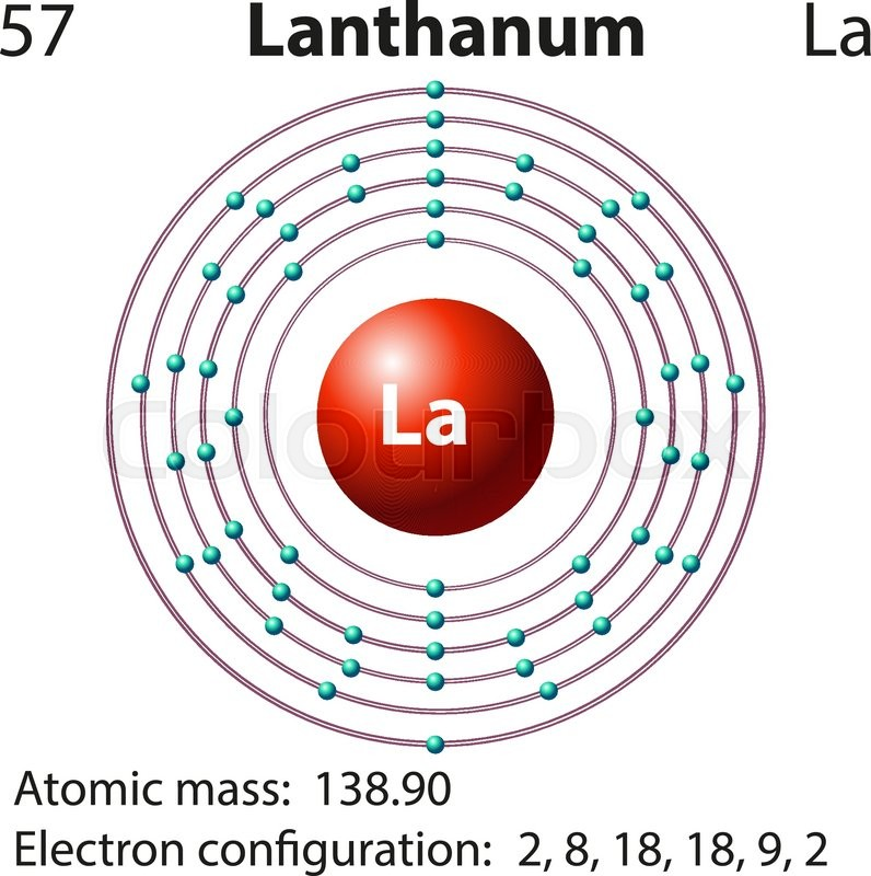 Symbol And Electron Diagram For Lanthanum Illustration Stock