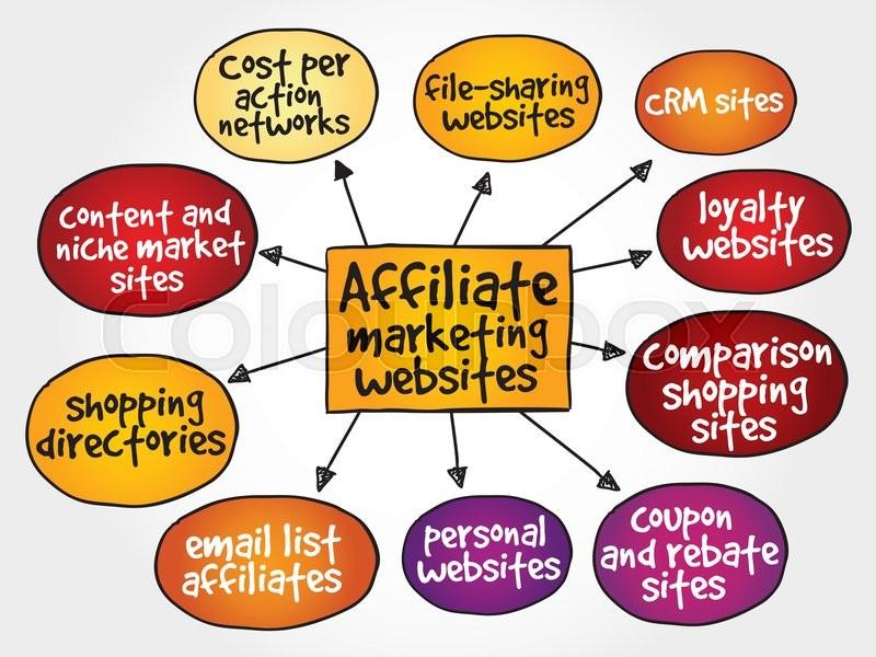 Affiliate marketing websites mind map     | Stock vector
