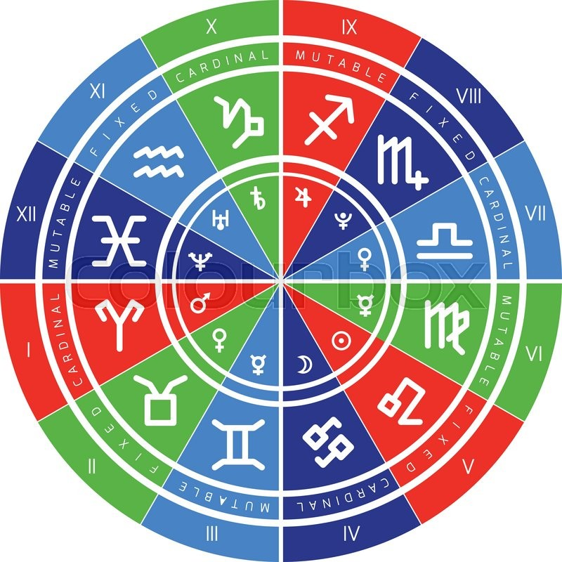 Astrology Background Natal Chart Zodiac Signs Houses And