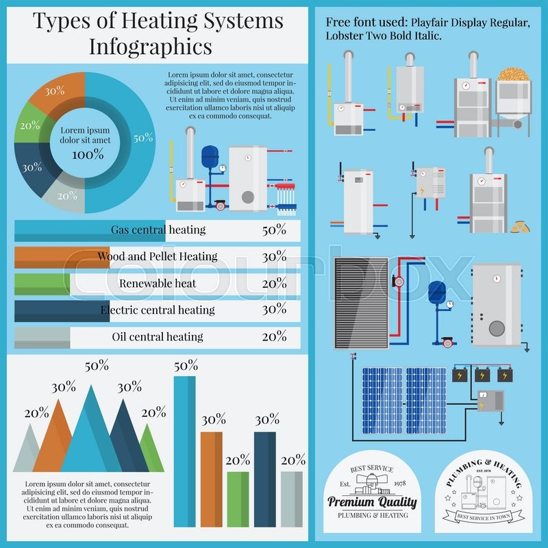 Types Of Heating Systems Infographics Boiler Set Flat