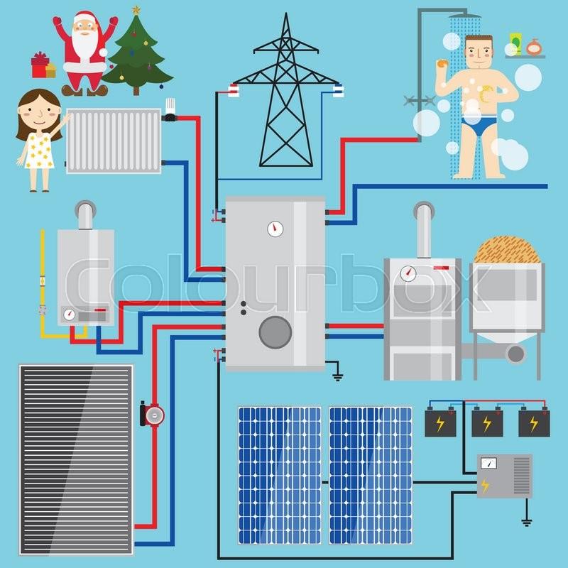 Energy-saving heating system set. Set includes-heat accumulator, gas ...