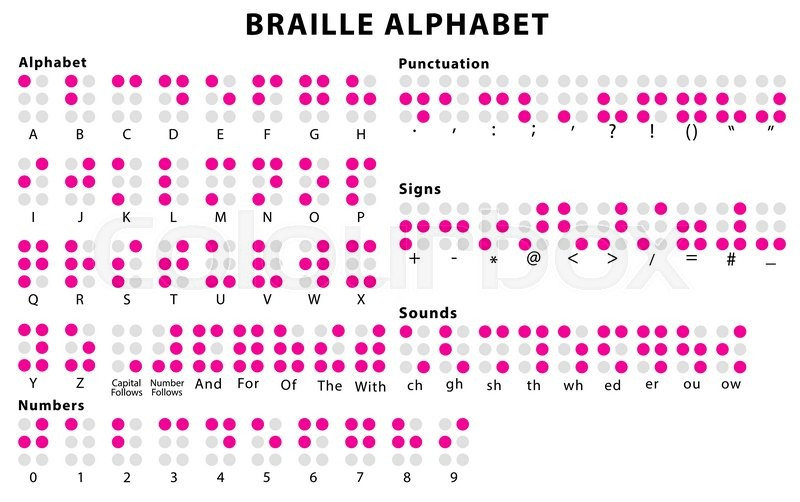Braille Alphabet Braille Code System With Numbers
