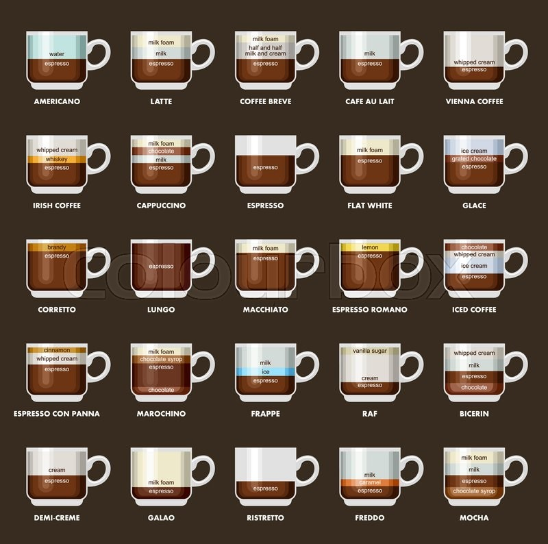Infographic With Coffee Types Recipes Proportions Coffee Menu
