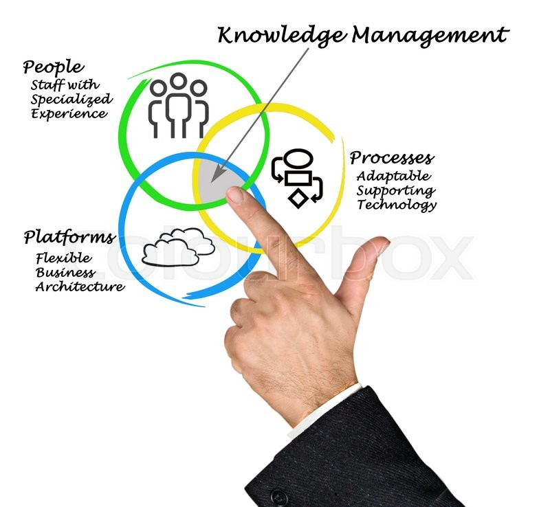Stock image of 'Diagram of knowledge management'