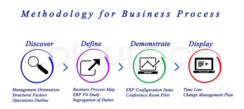Stock image of 'Methodology for Business Process'