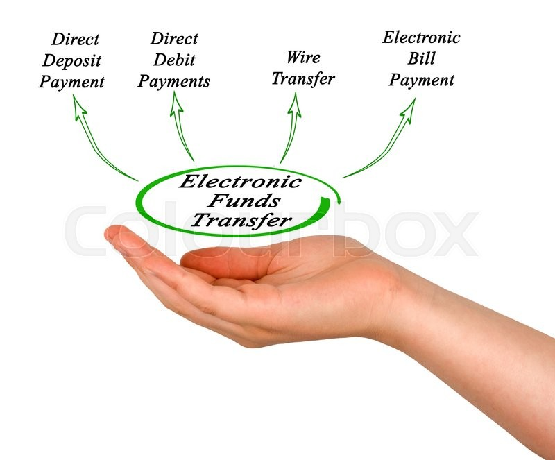 Stock image of 'Diagram of Electronic Funds Transfer'