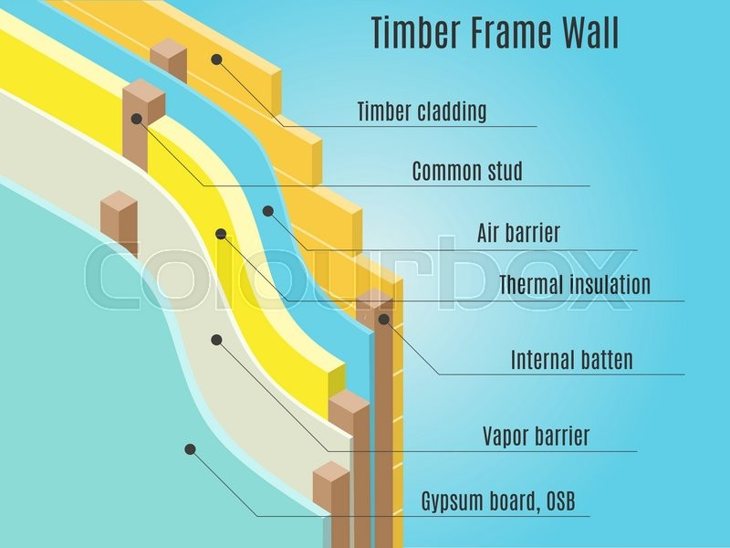 Air Barrier Membrane : Timber frame wall structure air and vapor barrier