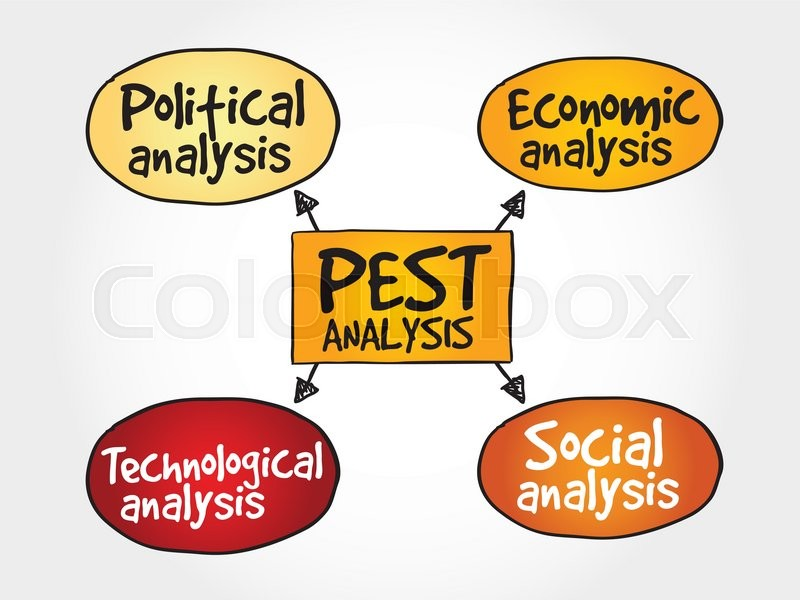 Pest Analysis Mind Map Political Economic Social Technological