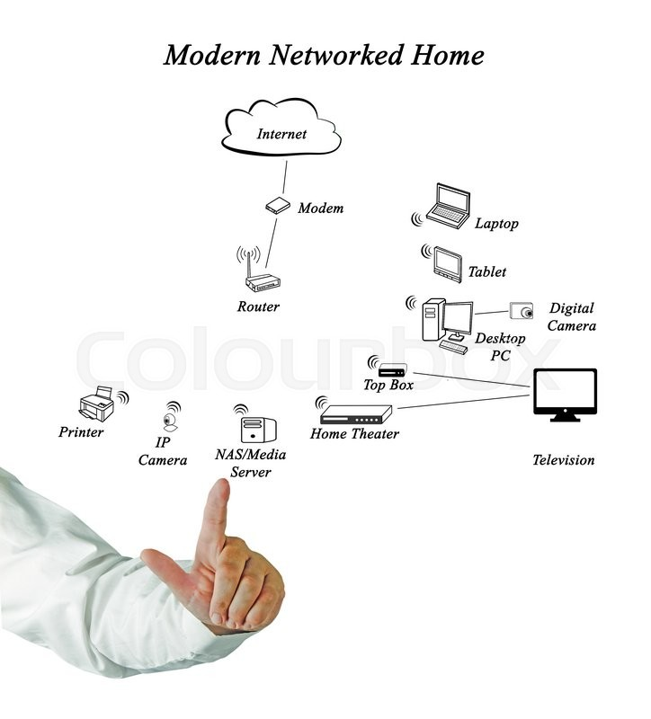 Diagram of Networked Home | Stock Photo | Colourbox