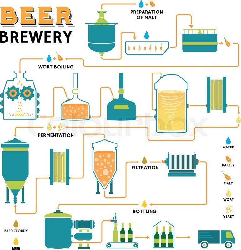 bussines plan of beer production in Documents similar to beer plant manufacturing plant, detailed project report, profile, business plan, industry trends, market research, survey, manufacturing process, machinery, raw materials, feasibility study, investment opportunities, cost and revenue, plant economics, production schedule, working capital requirement, plant layout, process.