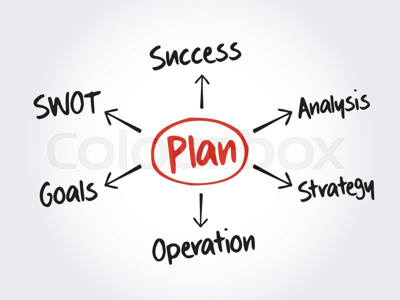Business plan mind map flowchart business concept for presentations business plan mind map flowchart business concept for presentations and reports showing positive growth analysis diagram chart shapes stock vector ccuart Choice Image