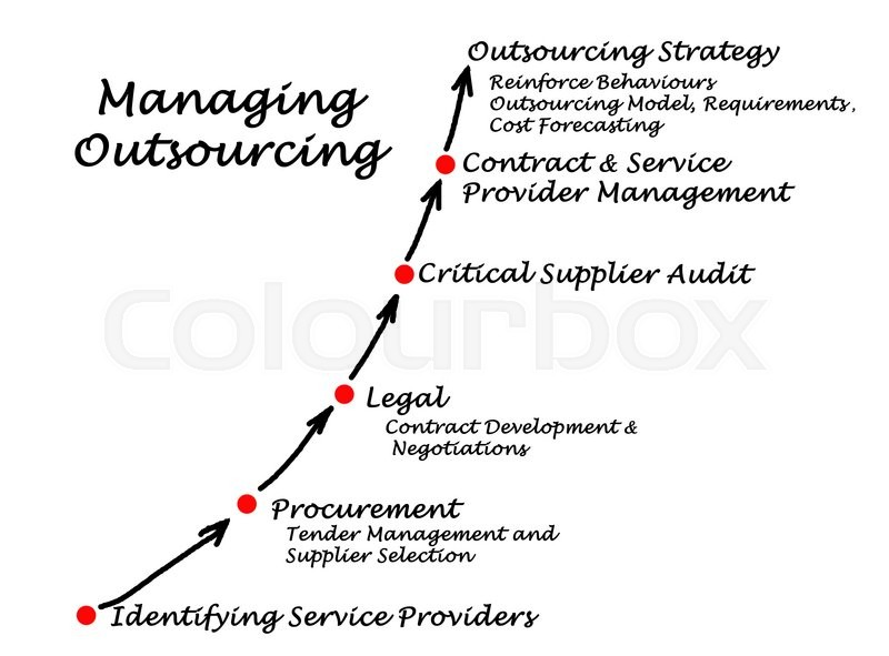 Diagram of Managing Outsourcing     | Stock image | Colourbox