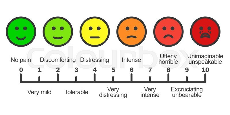 Image result for pain scale faces