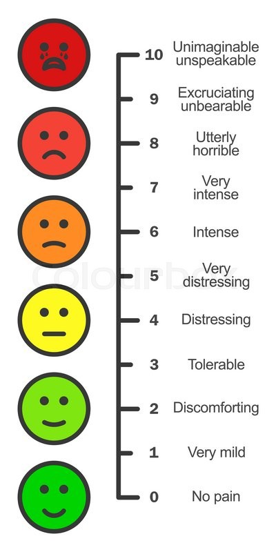 Pain scale chart vertical cartoon stock vector colourbox