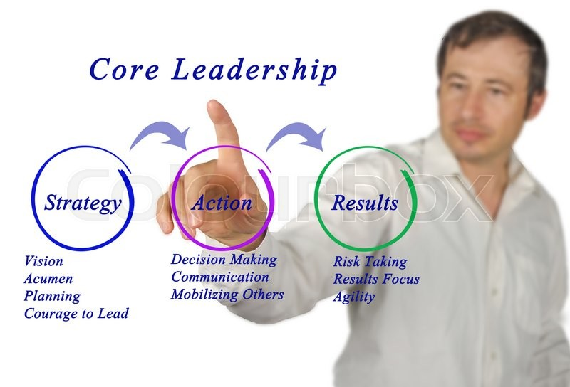 Stock image of 'Diagram of Core Leadership	'